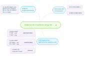 Mind map: sistema de medision angular