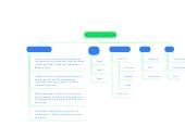 Mind map: Gestión de la Configuración