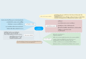 Mind map: การฝังเข็ม (Acupuncture)