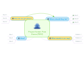 Mind map: Project Screen Free Zones (PSFZ)