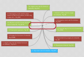 Mind map: Health Plan Costs- Jackson Smith
