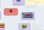 Mind map: Электронная среда школы