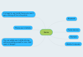 Mind map: Items