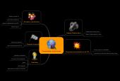 Mind map: Comunidades de Practicas