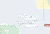 Mind map: Teorías constructivistas