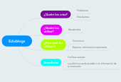 Mind map: Edublogs