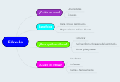 Mind map: Eduwebs