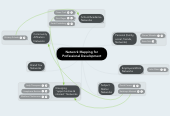 Mind map: Network Mapping for Professional Development