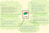 Mind map: La Nube