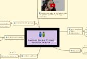 Mind map: Customer Service: Problem Resolution Practice