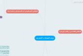 Mind map: توجه العمليات المعرفية