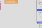 Mind map: Gestion de Operaciones y Calidad: Resumen