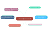 Mind map: Elementos que aportan a una buena gobernanza