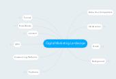Mind map: Digital Marketing Landscape