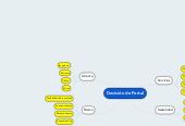 Mind map: Decisión de Portal