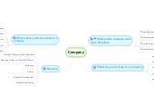 Mind map: Company