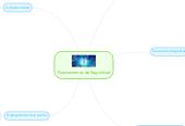 Mind map: Fundamentos de Seguridad