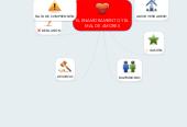 Mind map: EL ENAMORAMIENTO Y EL MAL DE AMORES