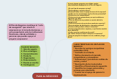 Mind map: PLAN de NEGOCIOS