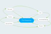 Mind map: The Dreaming