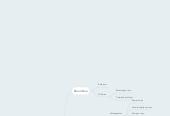 Mind map: VIROLOGY