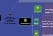 Mind map: VALIDACIÓN PROFESIOGRÁFICA ONLINE DEL ESTUDIANTE PRE-UNIVERSITARIO