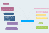 Mind map: Industrial Relations Conflicts