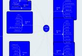 Mind map: VGS (V)