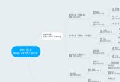Mind map: 田村 雅文 昭和41年7月23日 生
