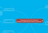 Mind map: Структура РК comfy.ua  ежемесячные расходы на рекламу - 366 000 грн.