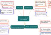 Mind map: Fases centrales de un proyecto