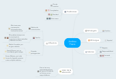 Mind map: Andrea Fraire