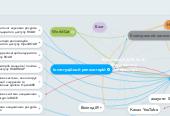 Mind map: Бібліотека КДПУ ім. В. Винниченка у веб-просторі