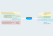 Mind map: The Policy of  ICT in Education