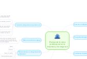 Mind map: Manejo de la etica professional en la empresa y los negocios