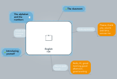 Mind map: English 101