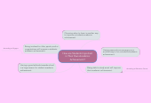 Mind map: How are Students Important in Their Own Academic Achievement?
