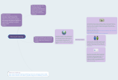 Mind map: Planning for Learning
