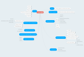 Mind map: Finesterre