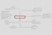 Mind map: Misconception: There is one generic cell