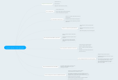 Mind map: Ley del Impuesto al Valor Agregado