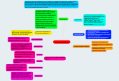 Mind map: EDUCACION AMBIENTAL