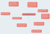 Mind map: LA IMPORTANCIA DE LEER