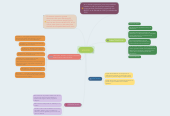 Mind map: MS-DOS