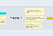 Mind map: LAS TIC, EL COACHING Y LAS COMUNIDADES