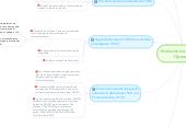 Mind map: Evolución de los Sistema Operativo