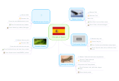 Mind map: Climate in Spain