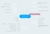 Mind map: 7 Deadly Sins Of  Poor Communication