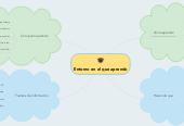 Mind map: Entorno en el que aprendo