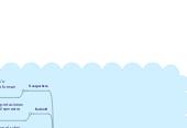 Mind map: NECC